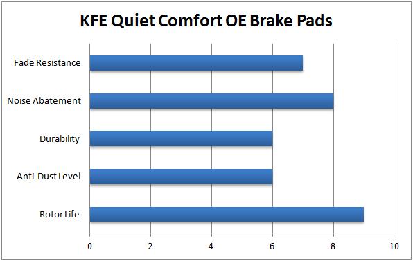KFE Quiet Comfort OE Brake Pad Chart