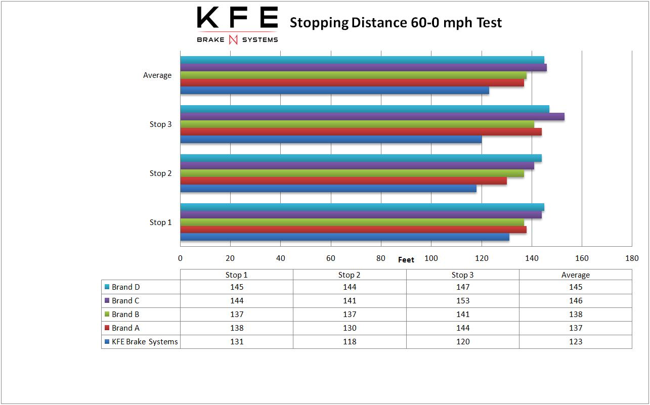 distance sheet
