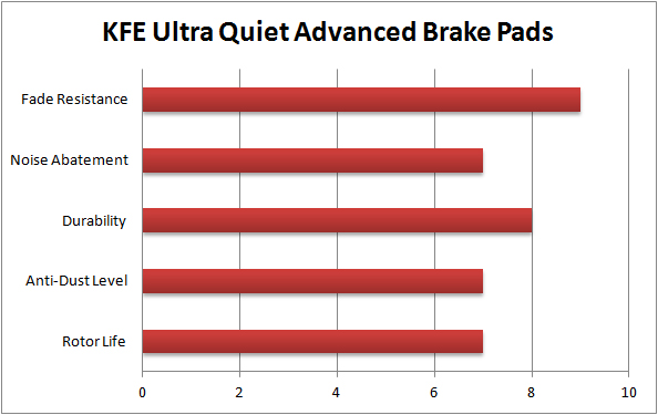 KFE Brake System Quiet Advanced Brake Pad Chart